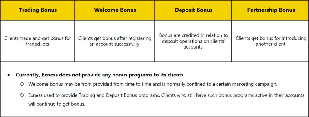 Types Of Bonuses On Exness