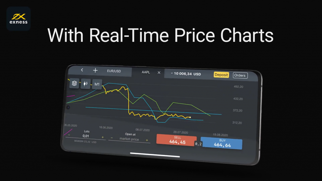 exness trading platform